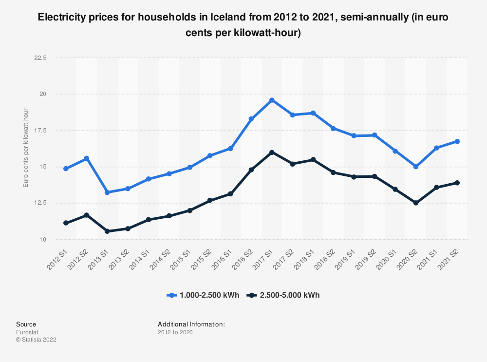 Statistic: Electricity prices for households in Iceland from 2012 to 2018, semi-annually (in euro cents per kilowatt-hour)  | Statista
