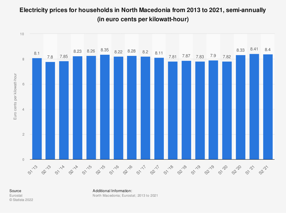 Statistic: Electricity prices for households in North Macedonia from 2012 to 2020, semi-annually (in euro cents per kilowatt-hour)  | Statista