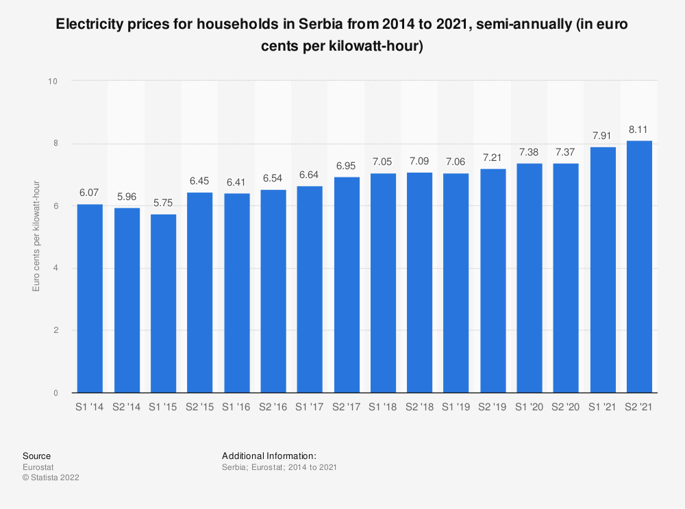 Statistic: Electricity prices for households in Serbia from 2013 to 2020, semi-annually (in euro cents per kilowatt-hour)  | Statista