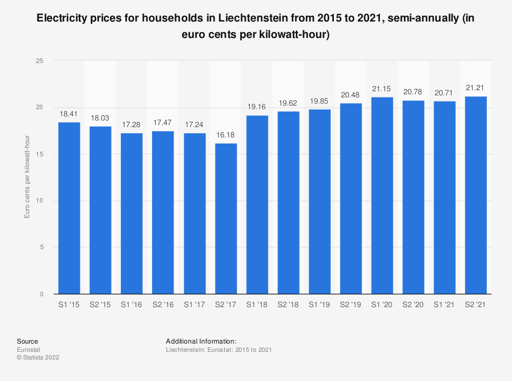 Statistic: Electricity prices for households in Liechtenstein from 2014 to 2020, semi-annually (in euro cents per kilowatt-hour)  | Statista