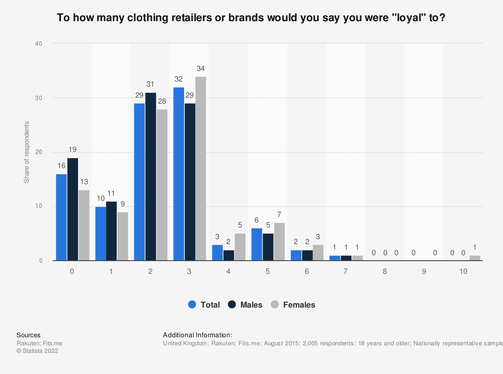 "Statistic: To how many clothing retailers or brands would you say you were ""loyal"" to? 