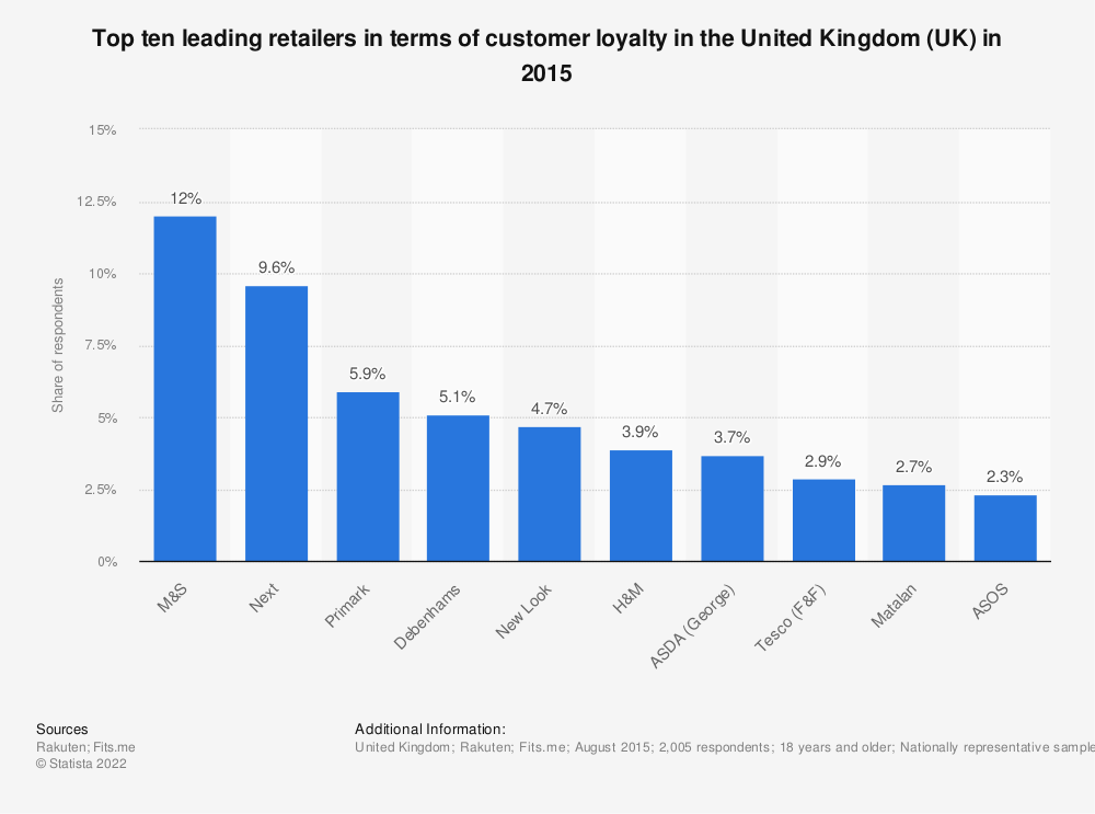 Statistic: Top ten leading retailers in terms of customer loyalty in the United Kingdom (UK) in 2015 | Statista