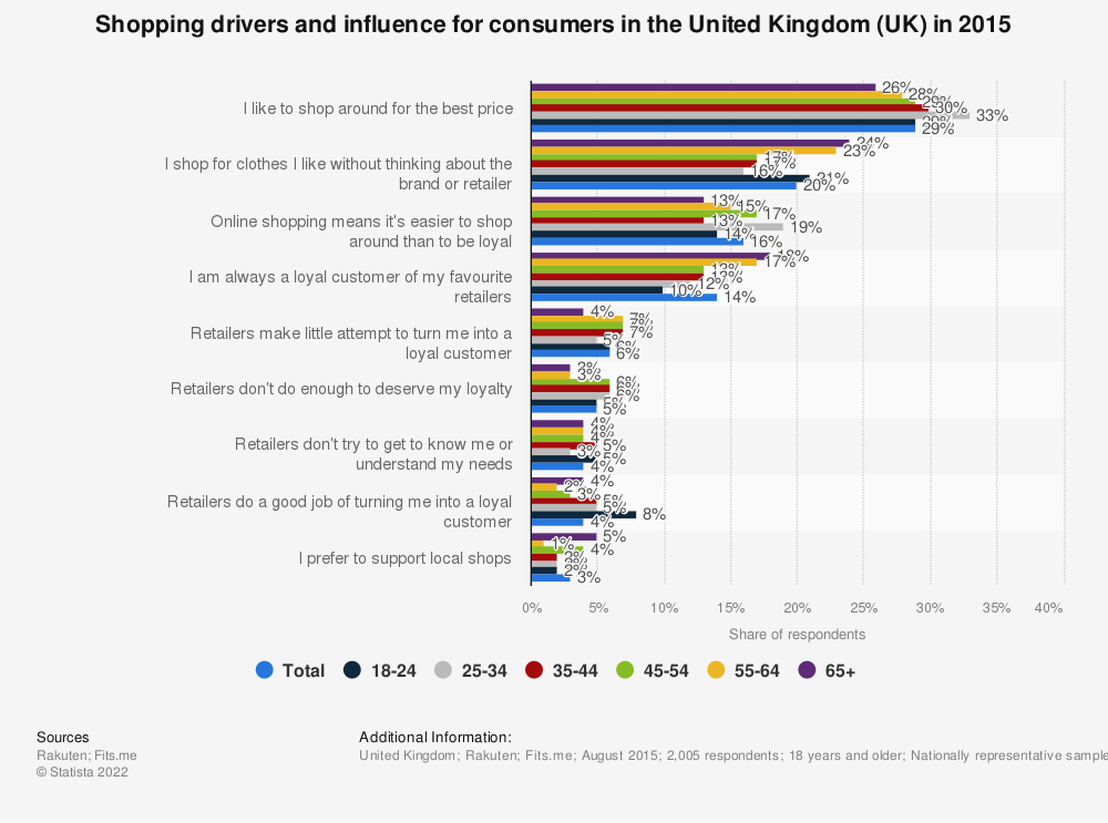 Statistic: Shopping drivers and influence for consumers in the United Kingdom (UK) in 2015 | Statista