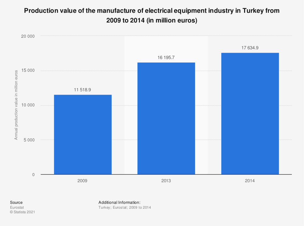 Statistic: Production value of the manufacture of electrical equipment industry in Turkey from 2009 to 2014 (in million euros) | Statista