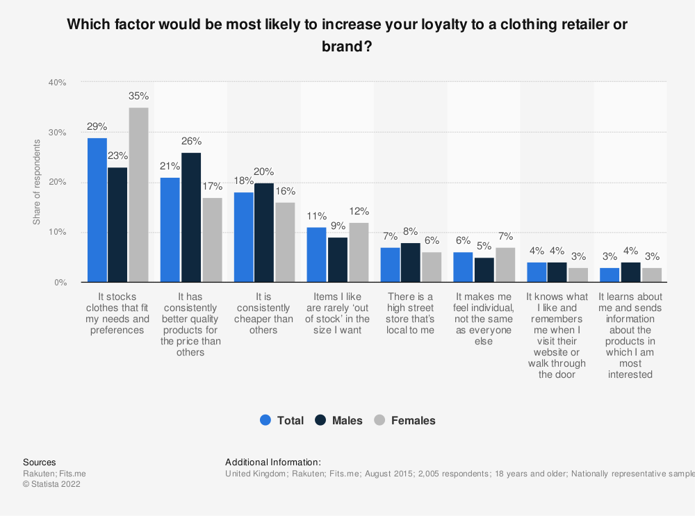 Statistic: Which factor would be most likely to increase your loyalty to a clothing retailer or brand? | Statista