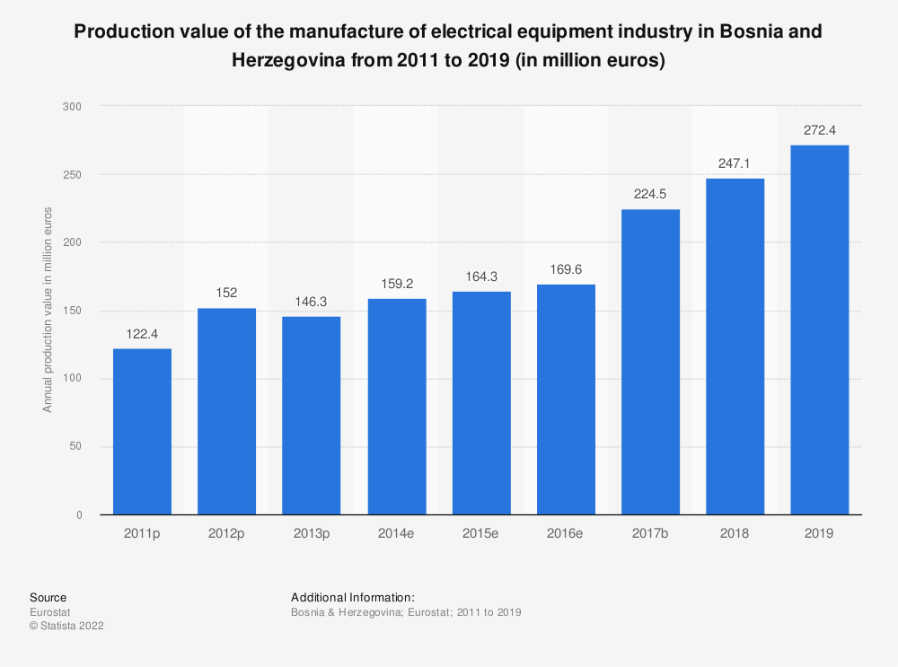 Statistic: Production value of the manufacture of electrical equipment industry in Bosnia and Herzegovina from 2011 to 2016 (in million euros) | Statista