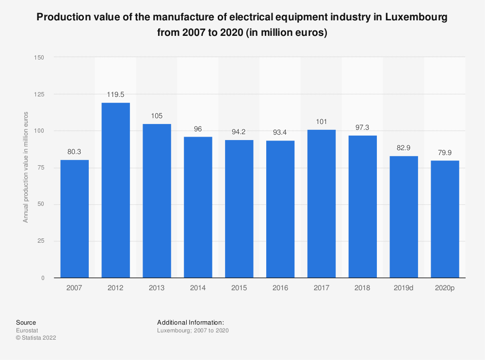 Statistic: Production value of the manufacture of electrical equipment industry in Luxembourg from 2012 to 2016 (in million euros) | Statista
