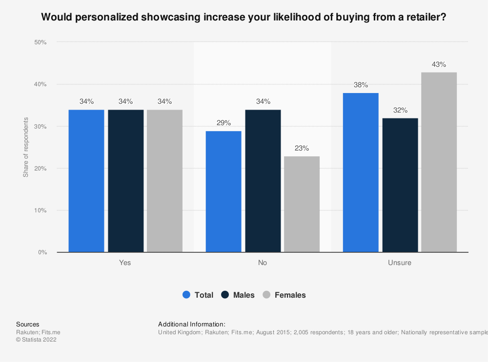 Statistic: Would personalized showcasing increase your likelihood of buying from a retailer? | Statista