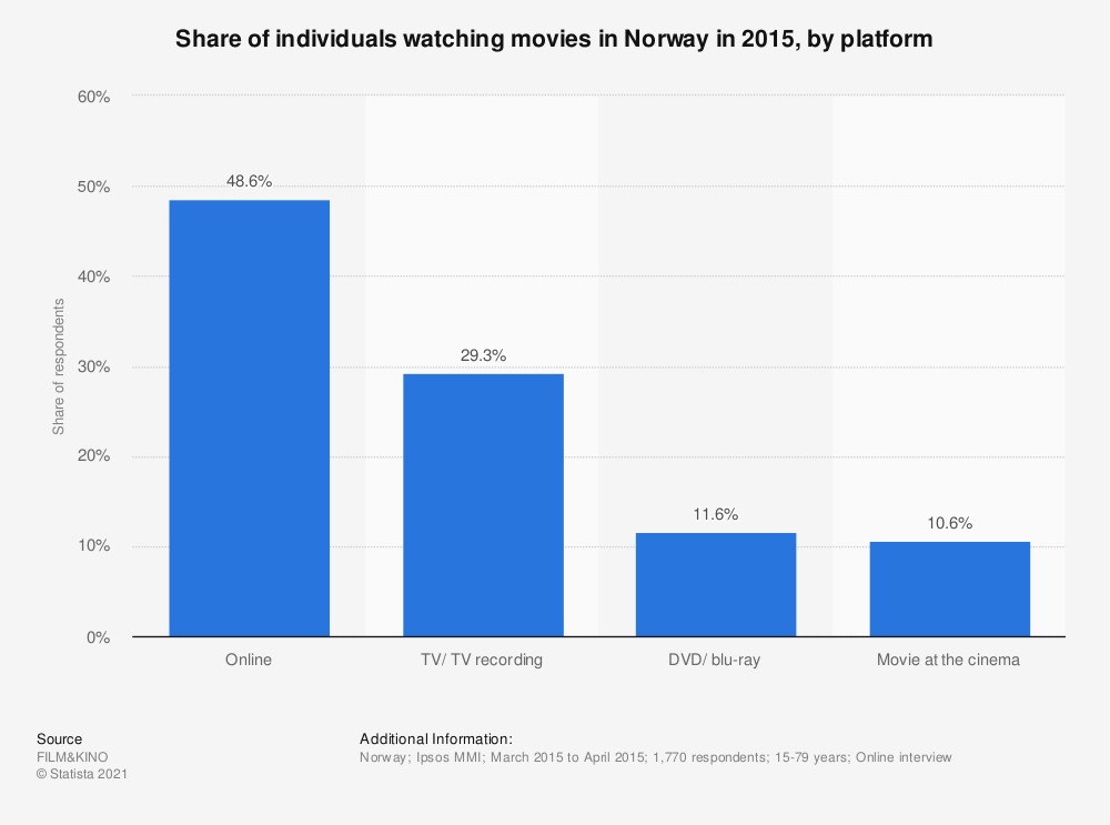 Statistic: Share of individuals watching movies in Norway in 2015, by platform | Statista