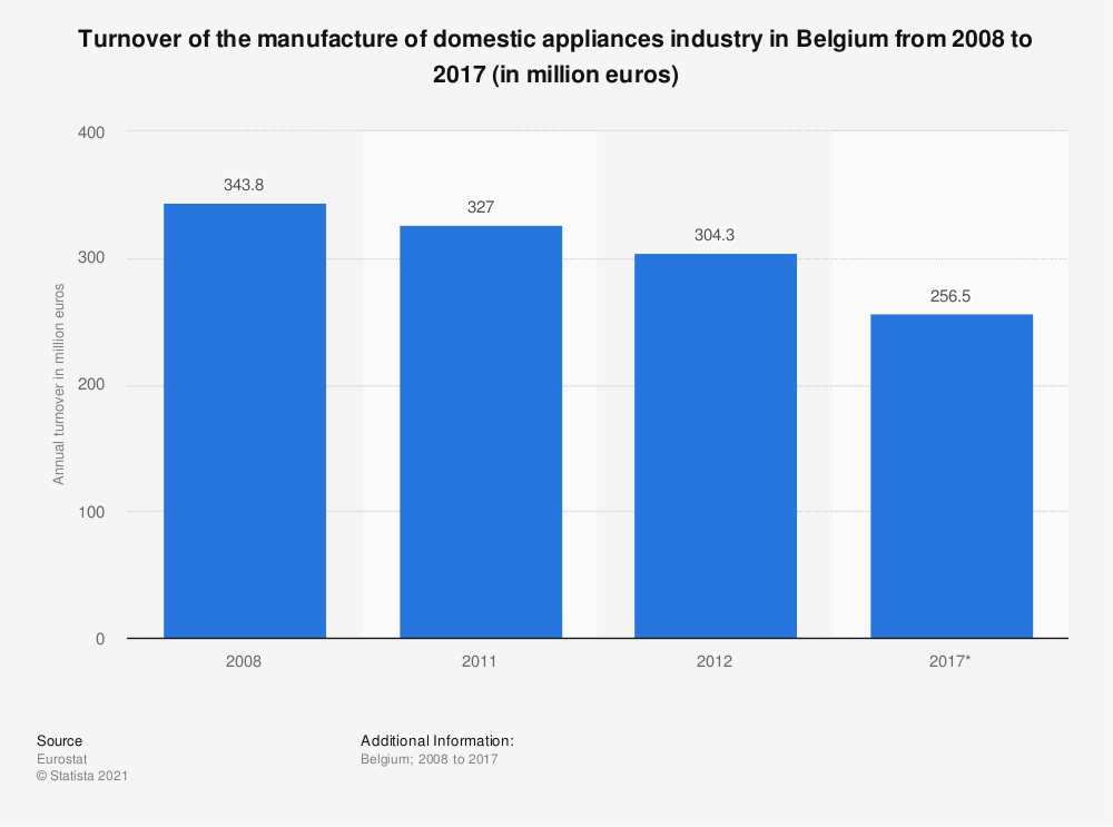 Statistic: Turnover of the manufacture of domestic appliances industry in Belgium from 2008 to 2017 (in million euros) | Statista