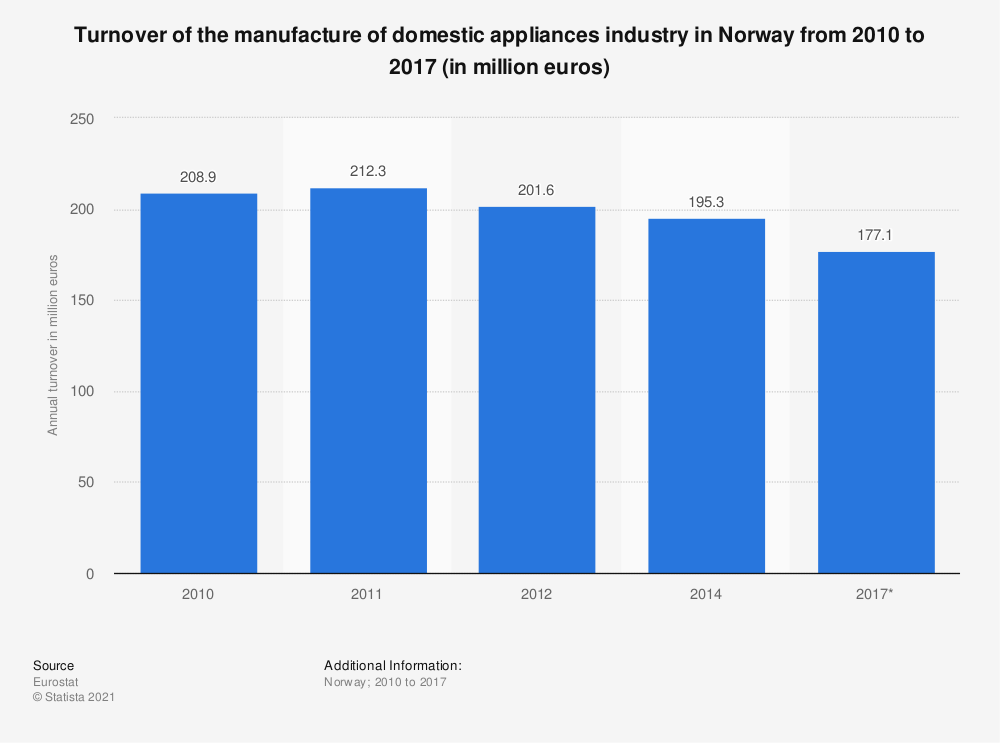 Statistic: Turnover of the manufacture of domestic appliances industry in Norway from 2010 to 2017 (in million euros) | Statista