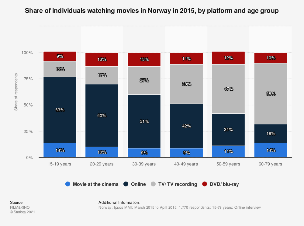 Statistic: Share of individuals watching movies in Norway in 2015, by platform and age group | Statista