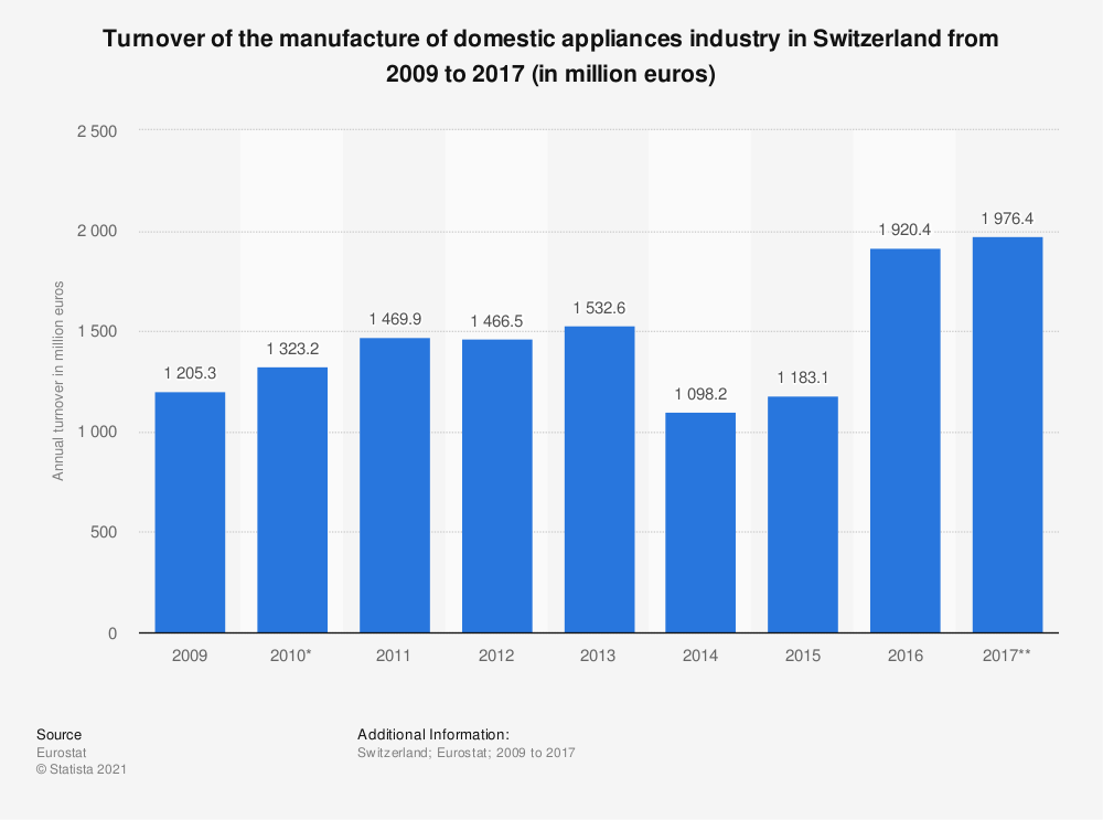 Statistic: Turnover of the manufacture of domestic appliances industry in Switzerland from 2009 to 2017 (in million euros) | Statista