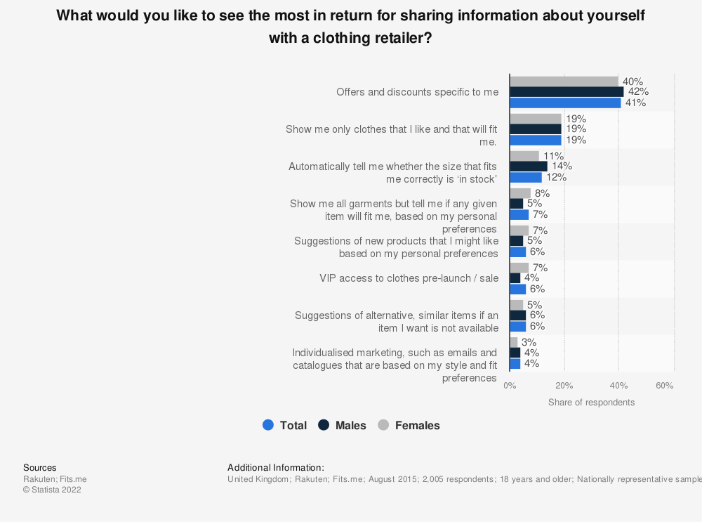 Statistic: What would you like to see the most in return for sharing information about yourself with a clothing retailer? | Statista