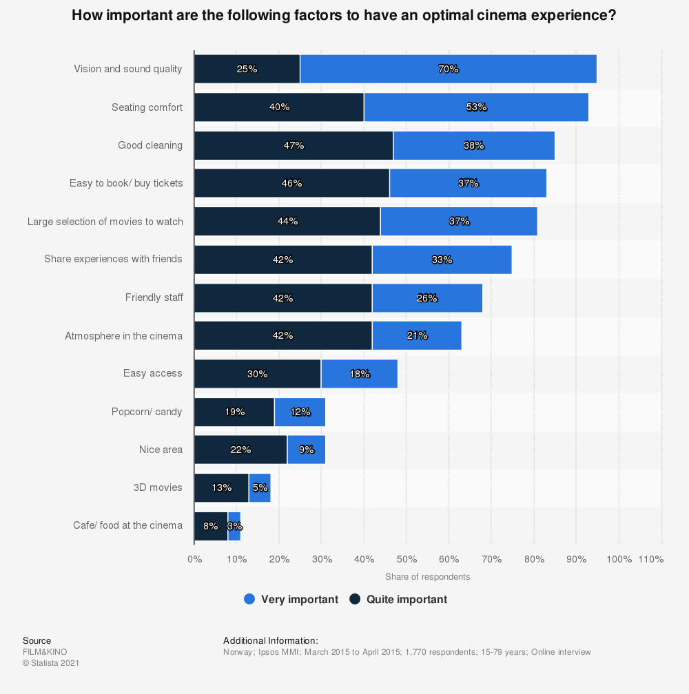 Statistic: How important are the following factors to have an optimal cinema experience? | Statista