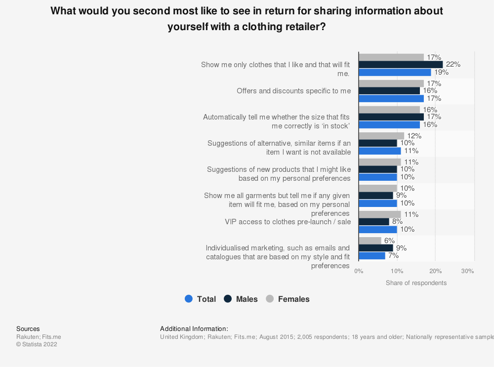 Statistic: What would you second most like to see in return for sharing information about yourself with a clothing retailer? | Statista