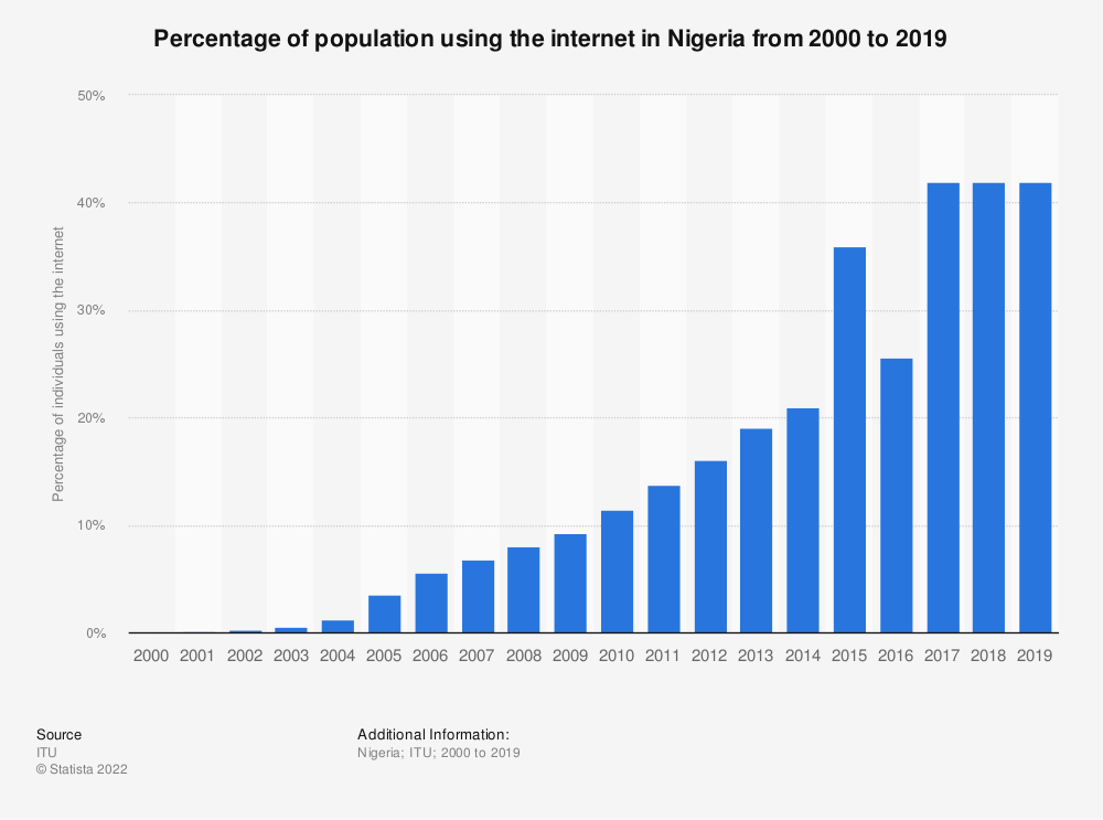 Statistic: Percentage of population using the internet in Nigeria from 2000 to 2016 | Statista