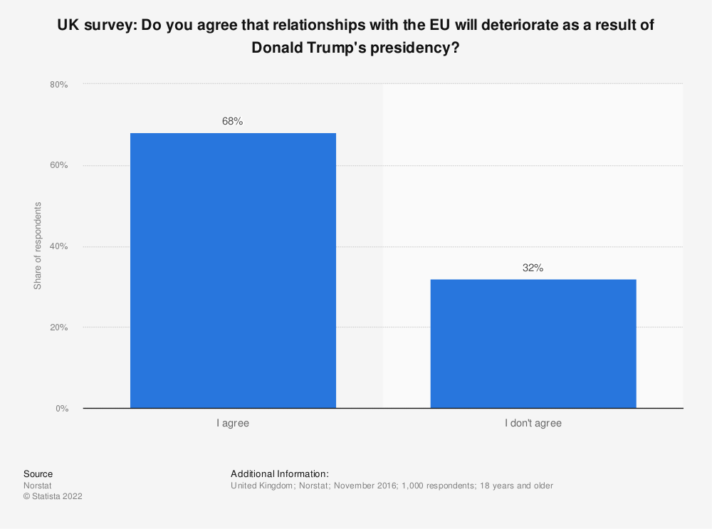 Statistic: UK survey: Do you agree that relationships with the EU will deteriorate as a result of Donald Trump's presidency? | Statista
