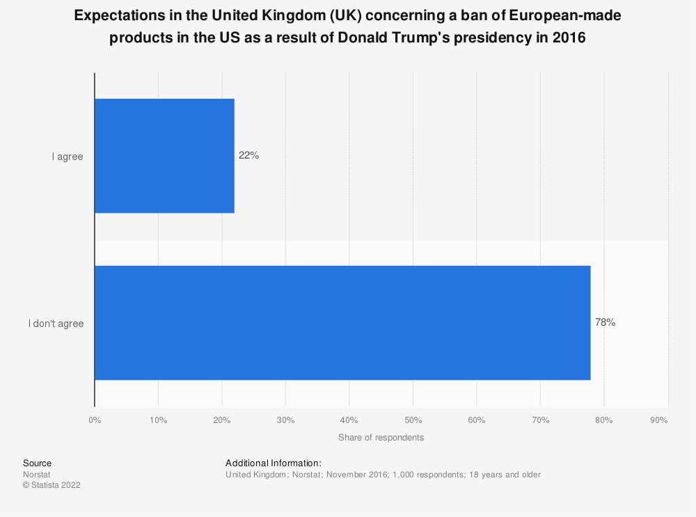 Statistic: Expectations in the United Kingdom (UK) concerning a ban of European-made products in the US as a result of Donald Trump's presidency in 2016 | Statista