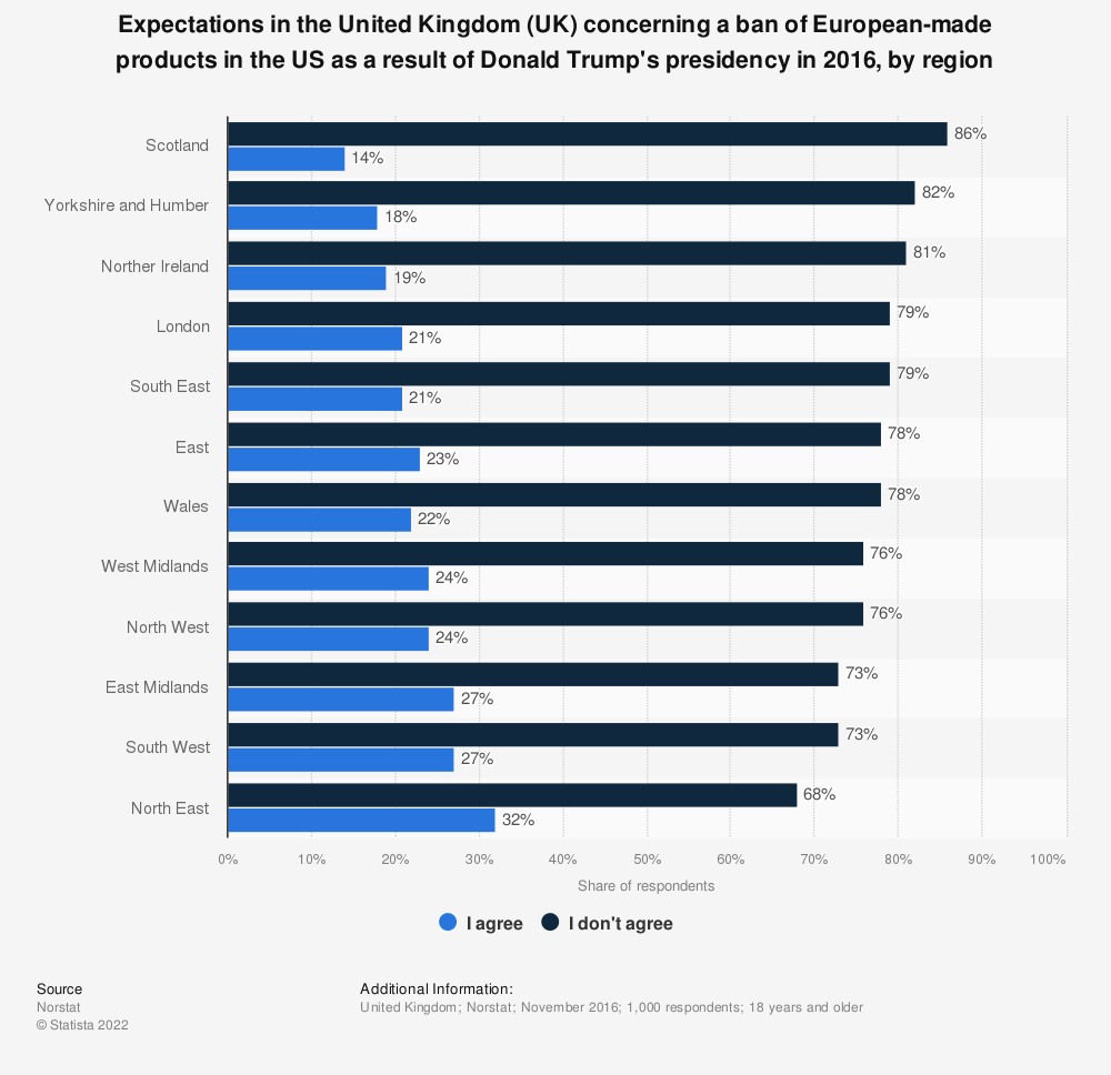 Statistic: Expectations in the United Kingdom (UK) concerning a ban of European-made products in the US as a result of Donald Trump's presidency in 2016, by region | Statista