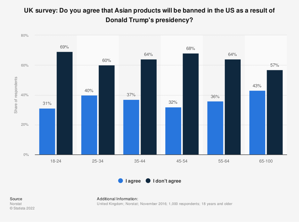 Statistic: UK survey: Do you agree that Asian products will be banned in the US as a result of Donald Trump's presidency? | Statista