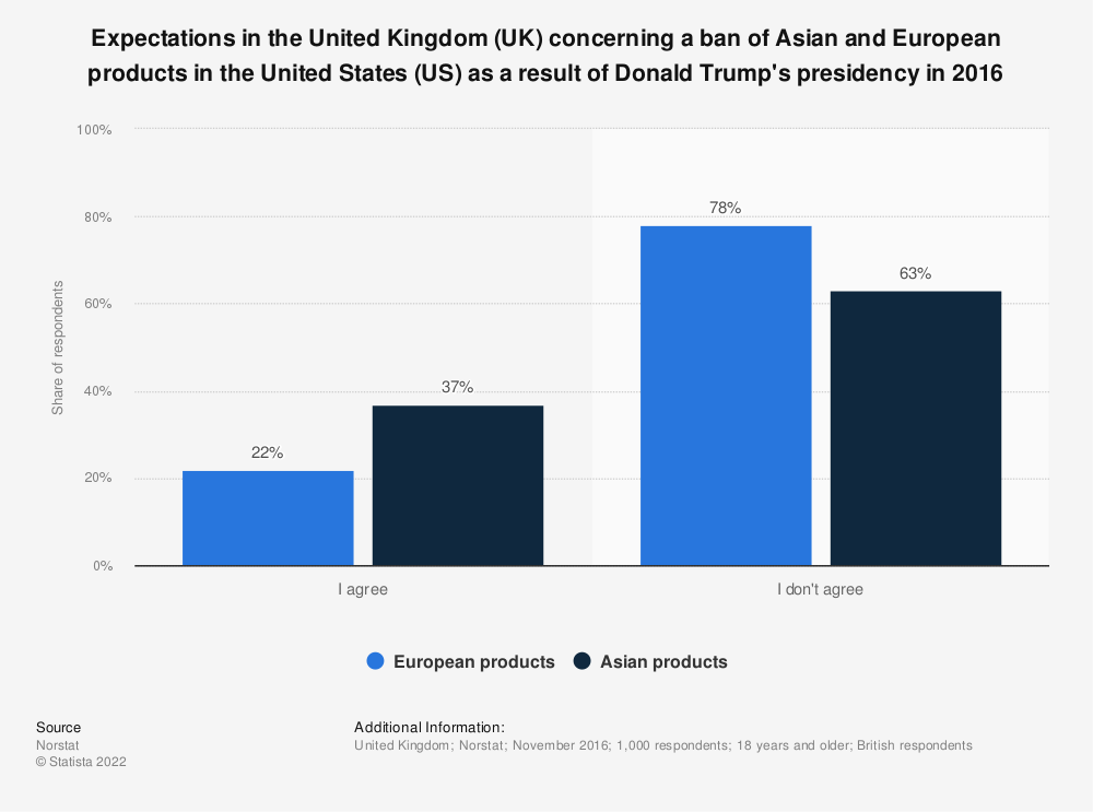 Statistic: Expectations in the United Kingdom (UK) concerning a ban of Asian and European products in the United States (US) as a result of Donald Trump's presidency in 2016 | Statista