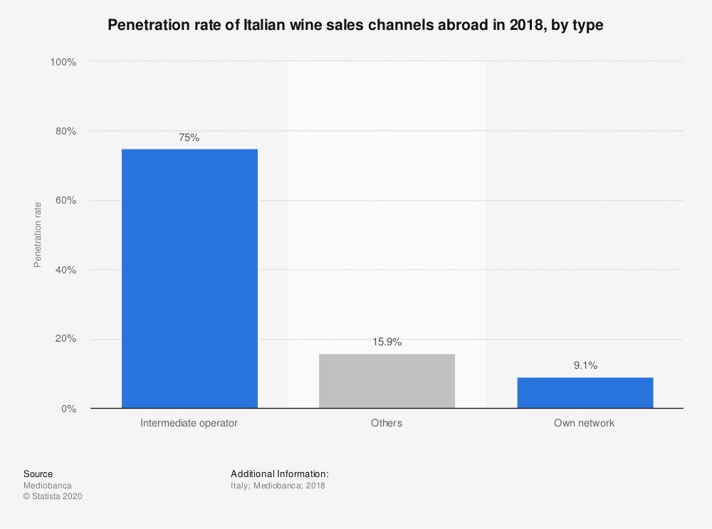 Statistic: Penetration rate of Italian wine sales channels abroad in 2018, by type   Statista