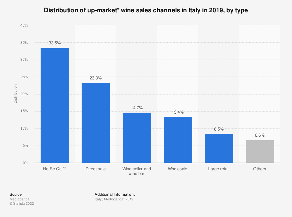 Statistic: Distribution of up-market* wine sales channels in Italy in 2019, by type | Statista