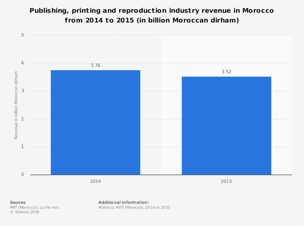 Statistic: Publishing, printing and reproduction industry revenue in Morocco from 2014 to 2015 (in billion Moroccan dirham) | Statista