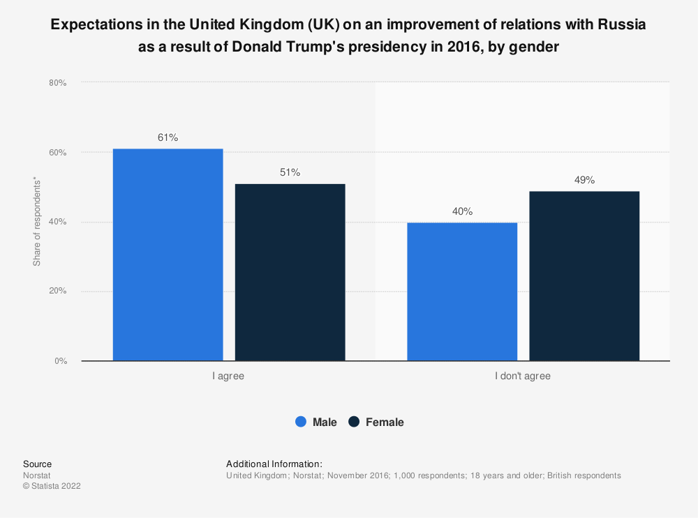 Statistic: Expectations in the United Kingdom (UK) on an improvement of relations with Russia as a result of Donald Trump's presidency in 2016, by gender | Statista