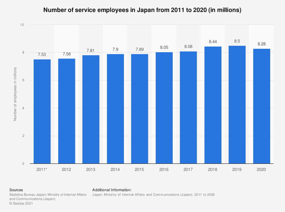 Statistic: Number of service employees in Japan from 2010 to 2017 (in millions) | Statista