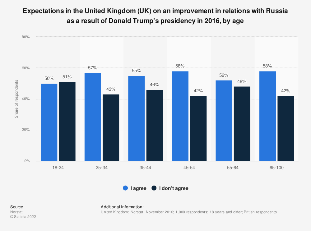 Statistic: Expectations in the United Kingdom (UK) on an improvement in relations with Russia as a result of Donald Trump's presidency in 2016, by age | Statista