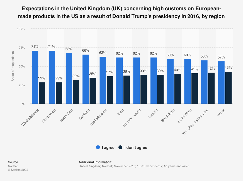 Statistic: Expectations in the United Kingdom (UK) concerning high customs on European-made products in the US as a result of Donald Trump's presidency in 2016, by region | Statista