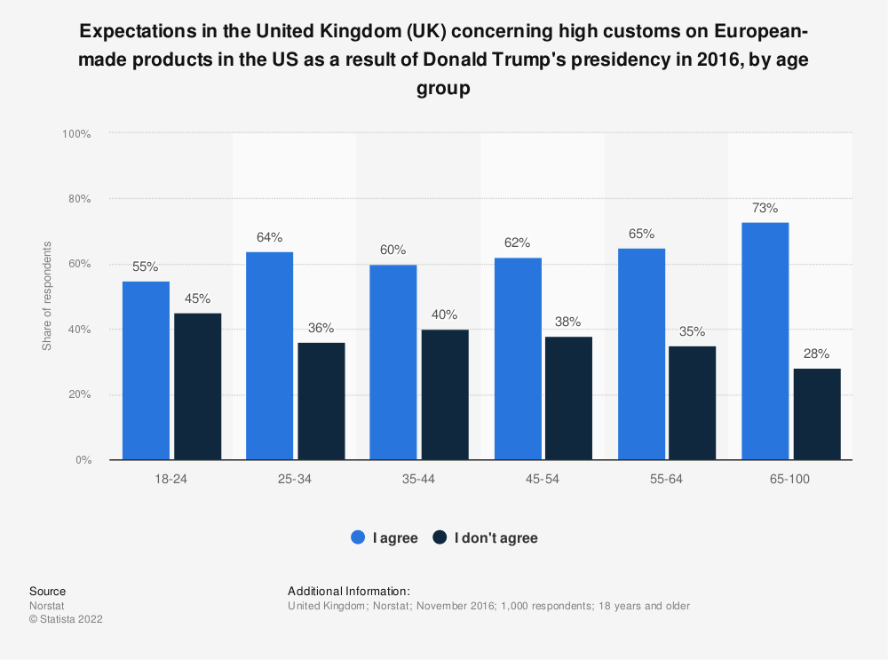 Statistic: Expectations in the United Kingdom (UK) concerning high customs on European-made products in the US as a result of Donald Trump's presidency in 2016, by age group | Statista