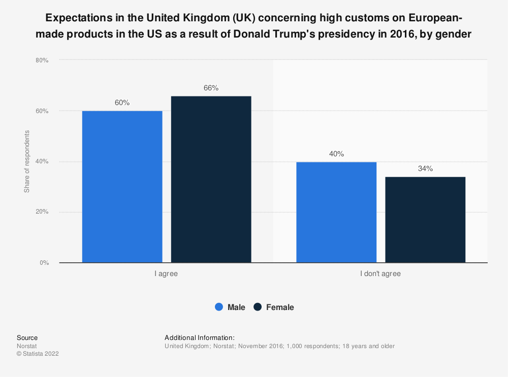 Statistic: Expectations in the United Kingdom (UK) concerning high customs on European-made products in the US as a result of Donald Trump's presidency in 2016, by gender | Statista