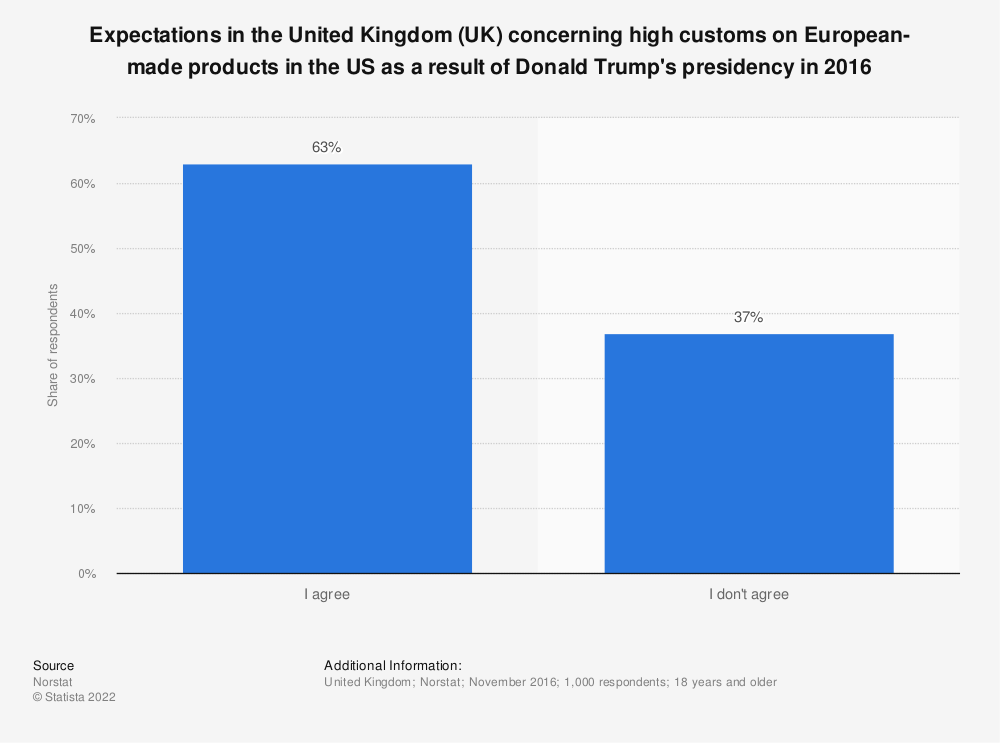 Statistic: Expectations in the United Kingdom (UK) concerning high customs on European-made products in the US as a result of Donald Trump's presidency in 2016 | Statista
