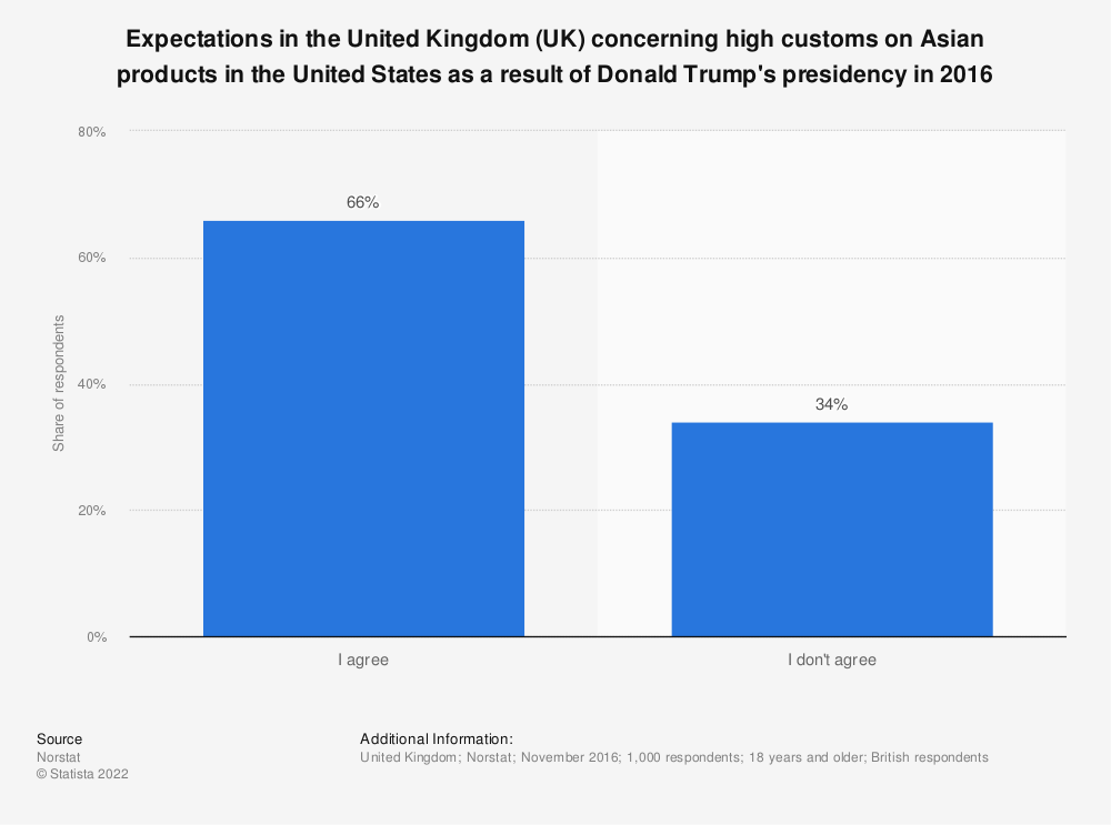 Statistic: Expectations in the United Kingdom (UK) concerning high customs on Asian products in the United States as a result of Donald Trump's presidency in 2016 | Statista