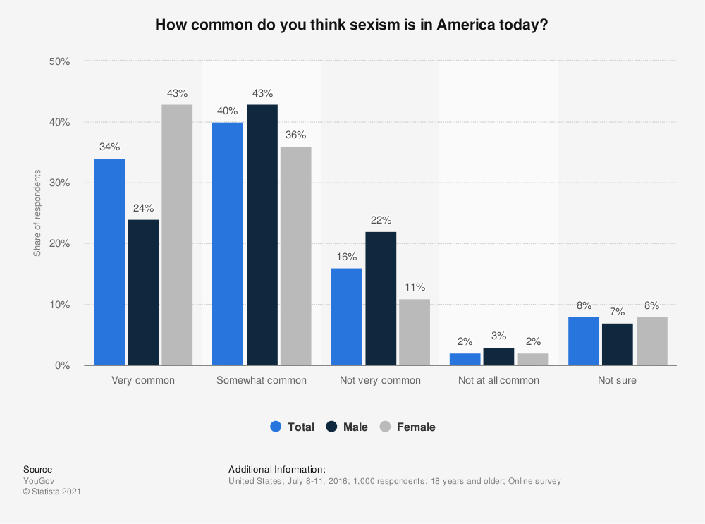 Statistic: How common do you think sexism is in America today? | Statista