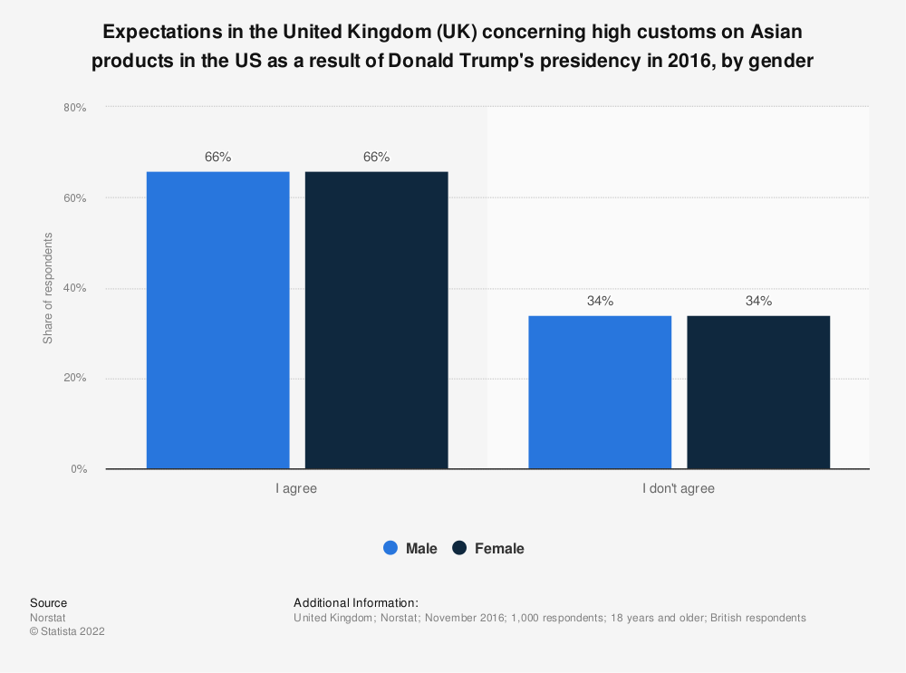 Statistic: Expectations in the United Kingdom (UK) concerning high customs on Asian products in the US as a result of Donald Trump's presidency in 2016, by gender | Statista