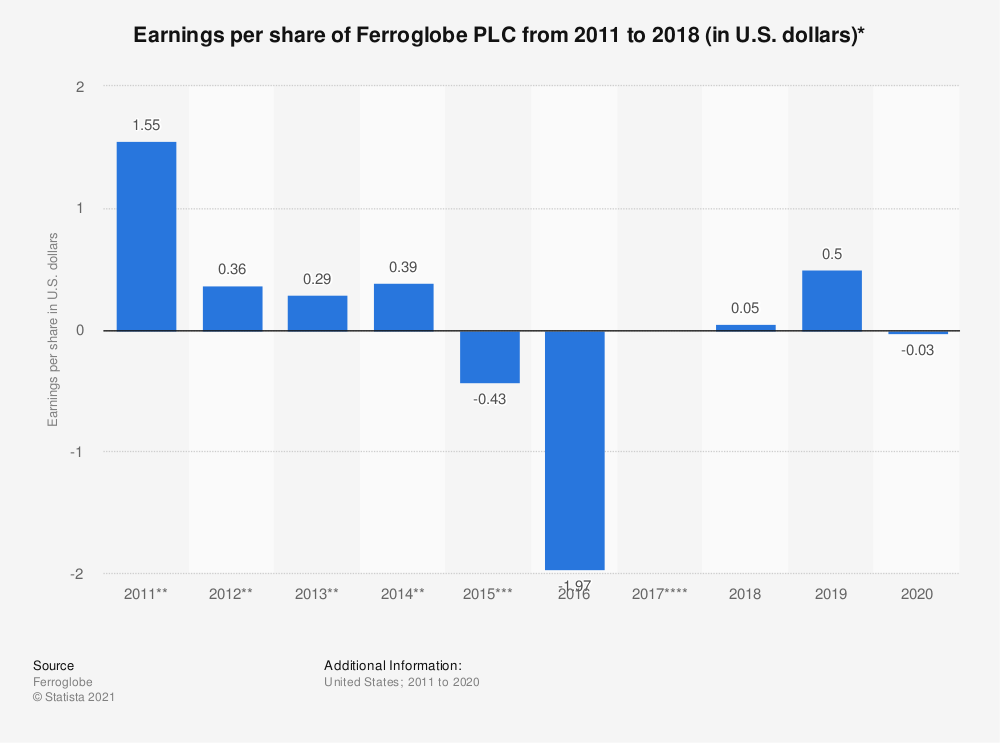 Statistic: Earnings per share of Ferroglobe PLC from 2011 to 2018 (in U.S. dollars)* | Statista