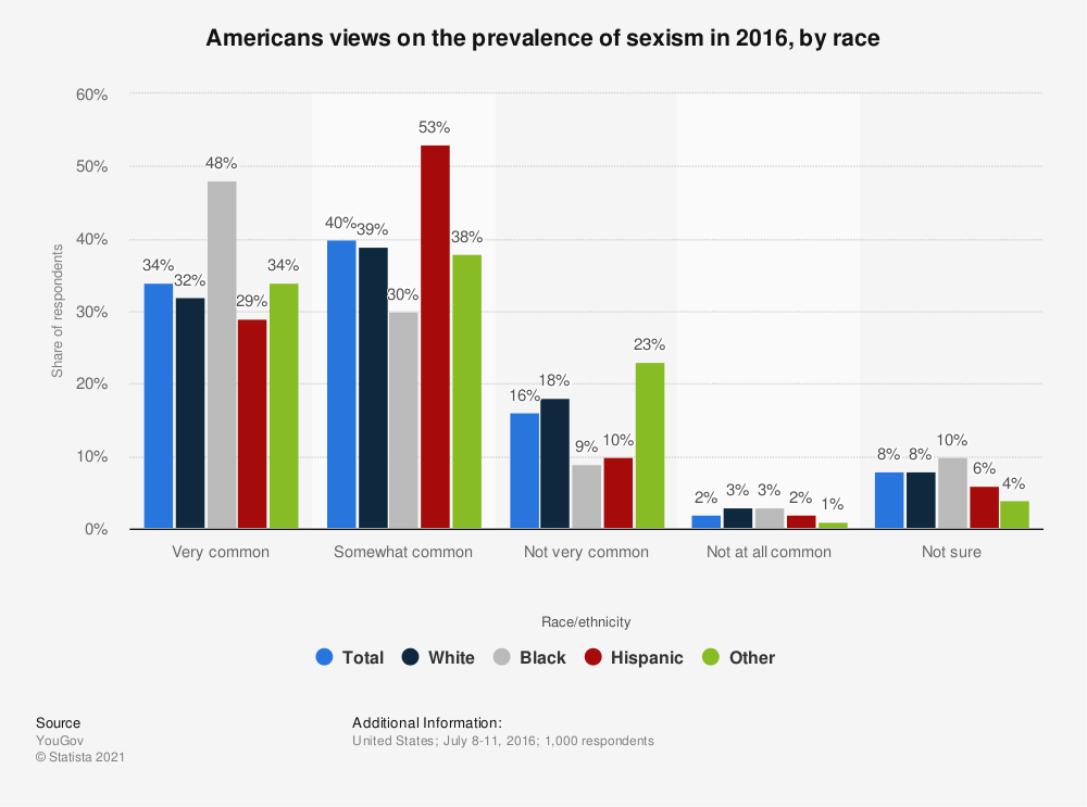 Statistic: Americans views on the prevalence of sexism in 2016, by race | Statista