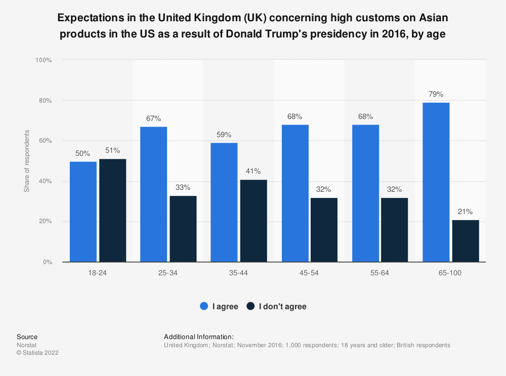 Statistic: Expectations in the United Kingdom (UK) concerning high customs on Asian products in the US as a result of Donald Trump's presidency in 2016, by age | Statista