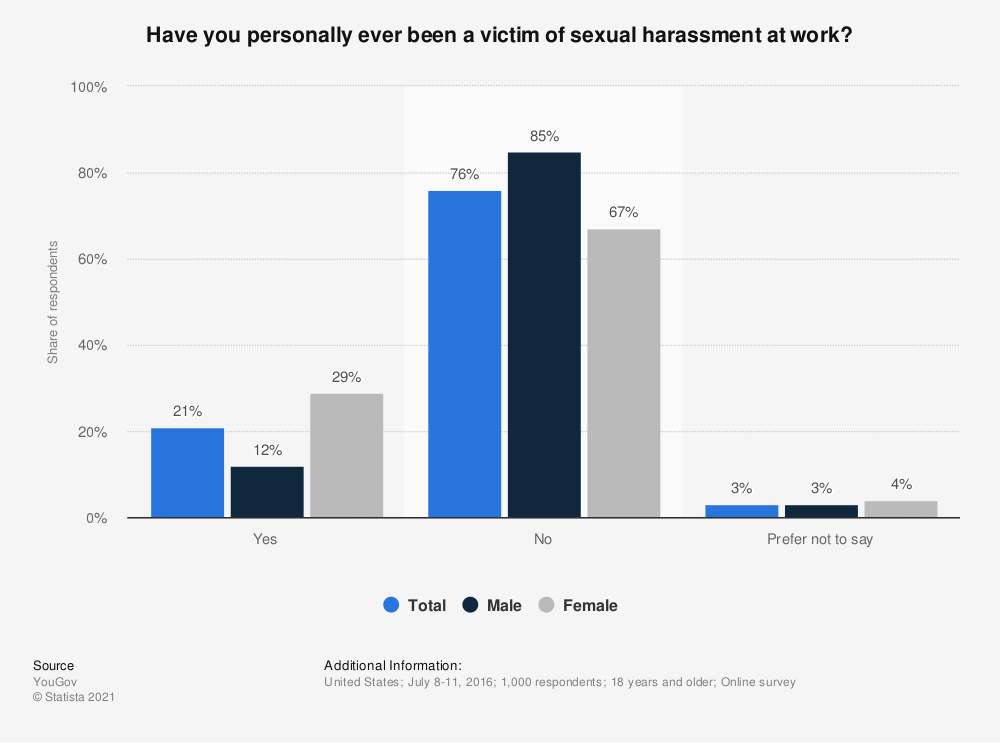 Statistic: Have you personally ever been a victim of sexual harassment at work? | Statista
