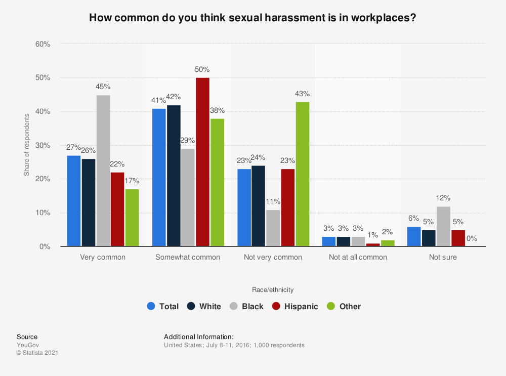 Statistic: How common do you think sexual harassment is in workplaces? | Statista