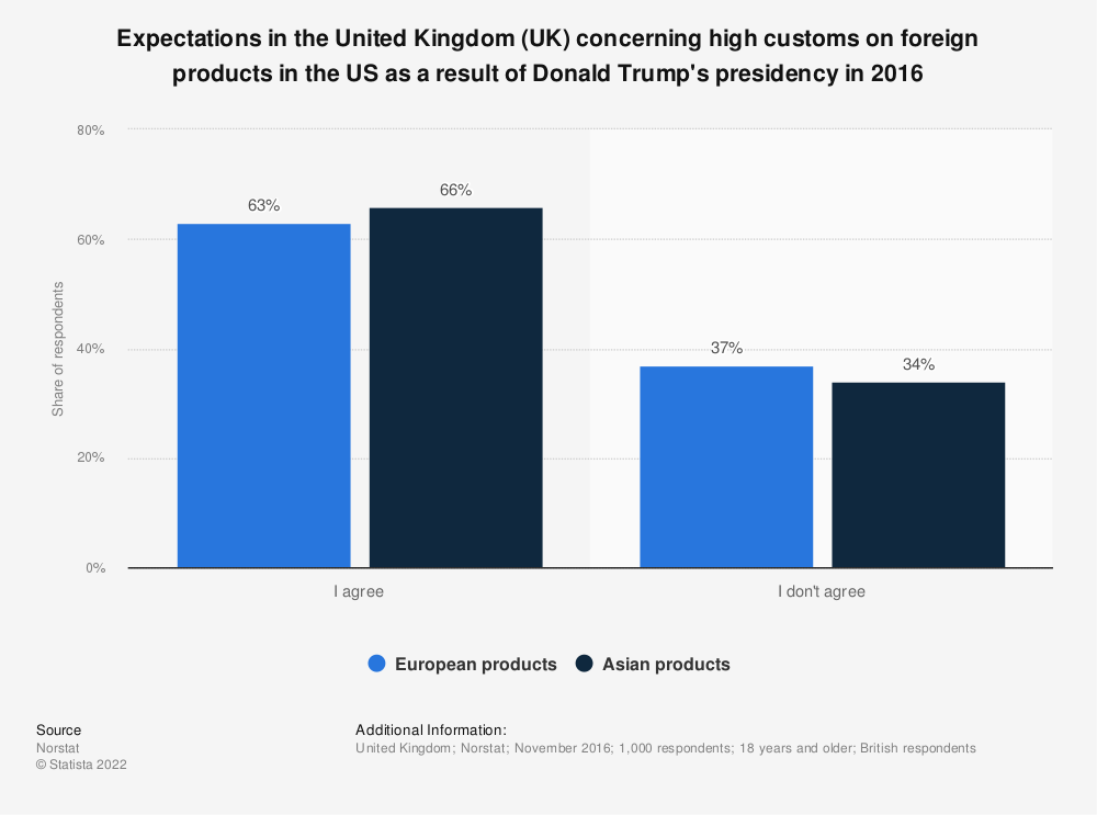 Statistic: Expectations in the United Kingdom (UK) concerning high customs on foreign products in the US as a result of Donald Trump's presidency in 2016 | Statista