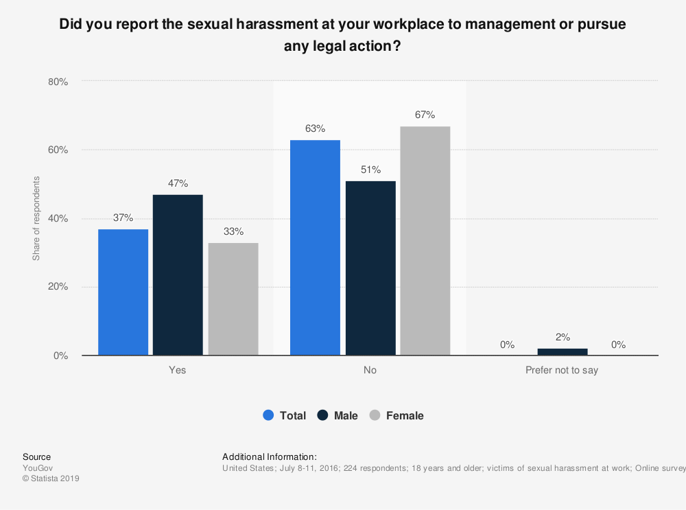 Statistic: Did you report the sexual harassment at your workplace to management or pursue any legal action? | Statista