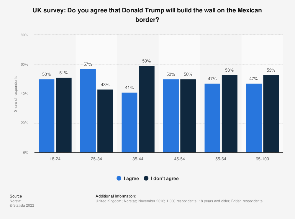 Statistic: UK survey: Do you agree that Donald Trump will build the wall on the Mexican border? | Statista