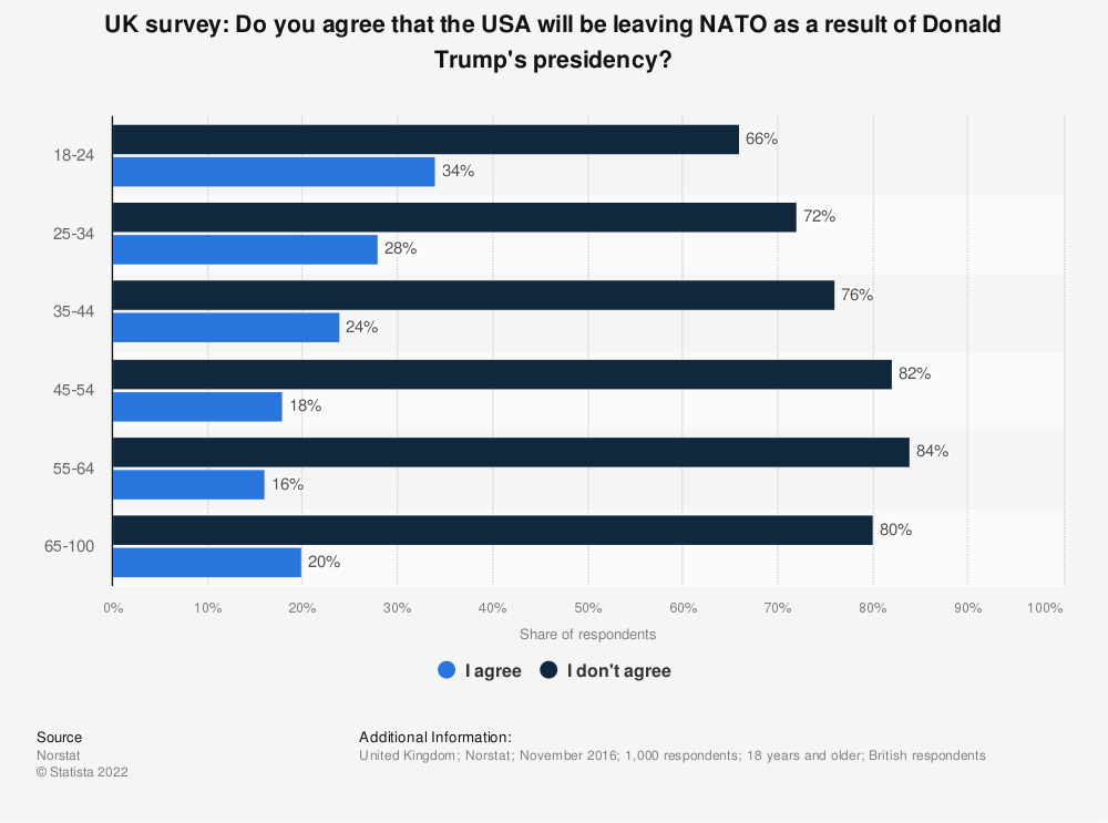 Statistic: UK survey: Do you agree that the USA will be leaving NATO as a result of Donald Trump's presidency? | Statista