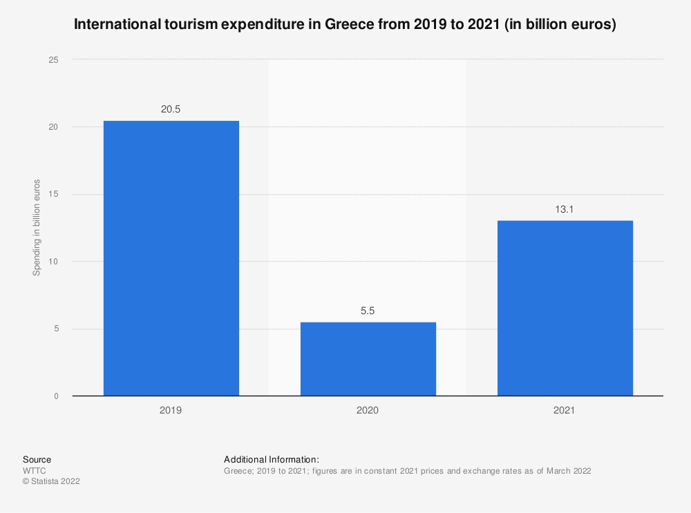 Statistic: Spending of international tourists in Greece from 2012 to 2028* (in billion euros) | Statista