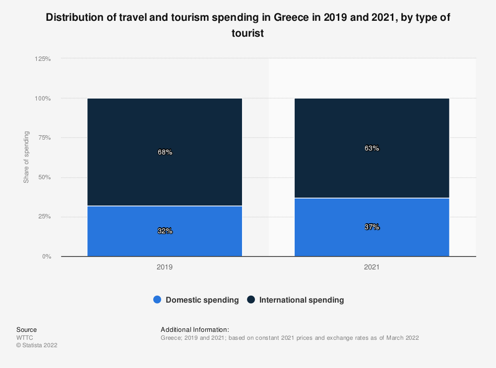 Statistic: Distribution of the contribution of travel and tourism to GDP in Greece from 2015 to 2020, by domestic and international spending | Statista